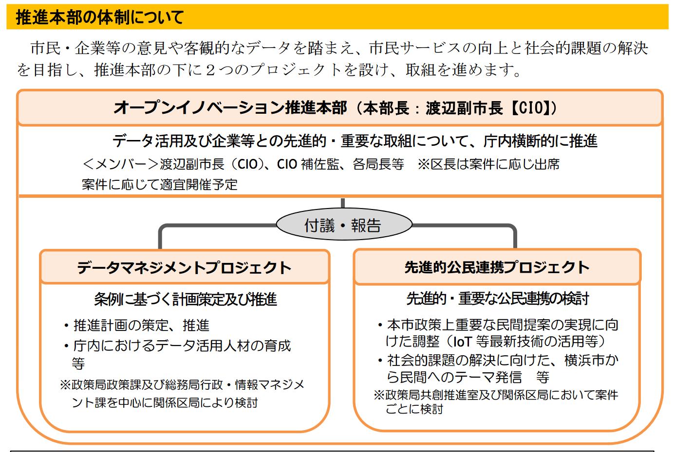 「オープンイノベーション推進本部」